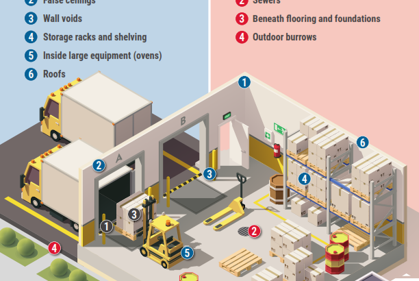 Rodent Hot Spots In Food Processing & Distribution Facilities